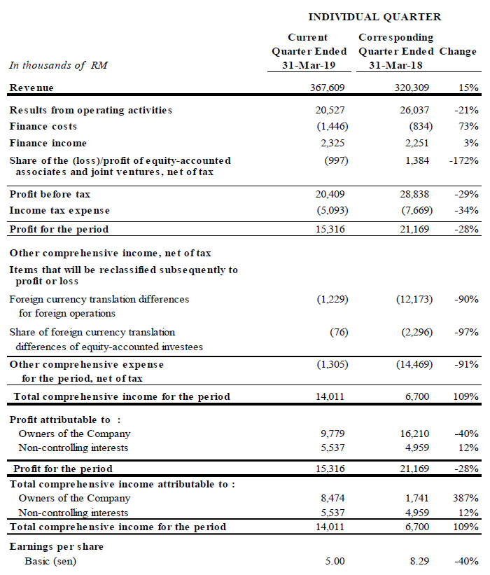 quarterly profit loss statement